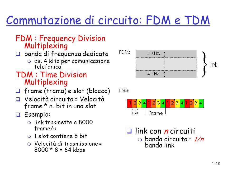 Commutazione di circuito: FDM e TDM
