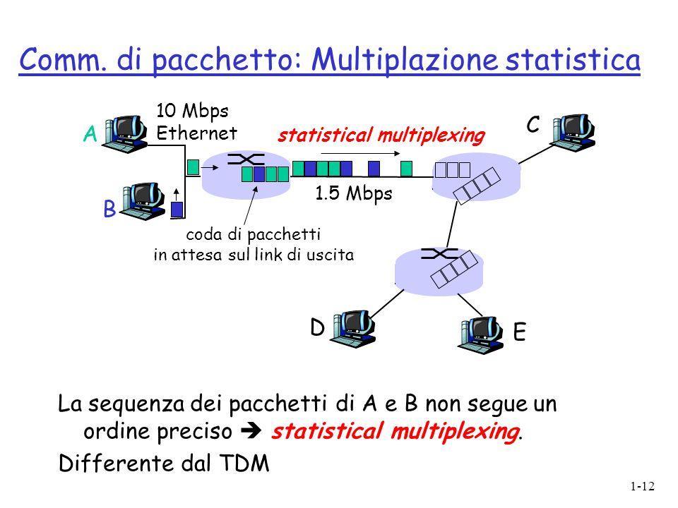 Comm. di pacchetto: Multiplazione statistica