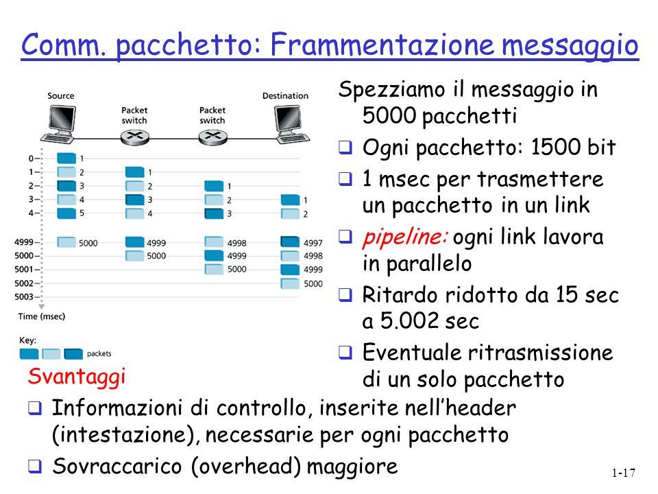 Comm. pacchetto: Frammentazione messaggio
