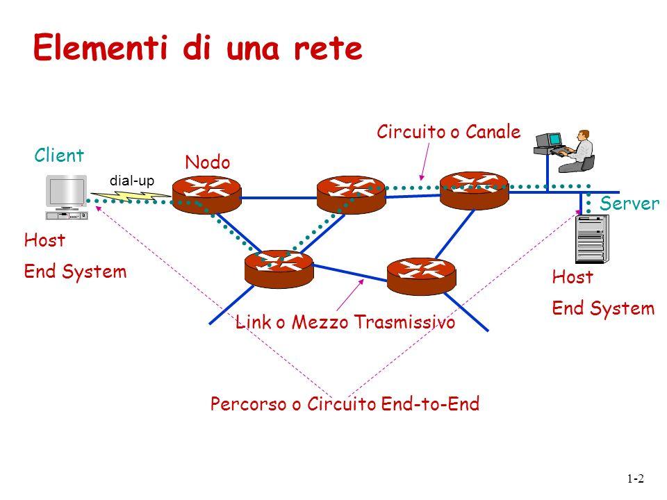 Elementi di una rete Circuito o Canale Client Nodo Server Host