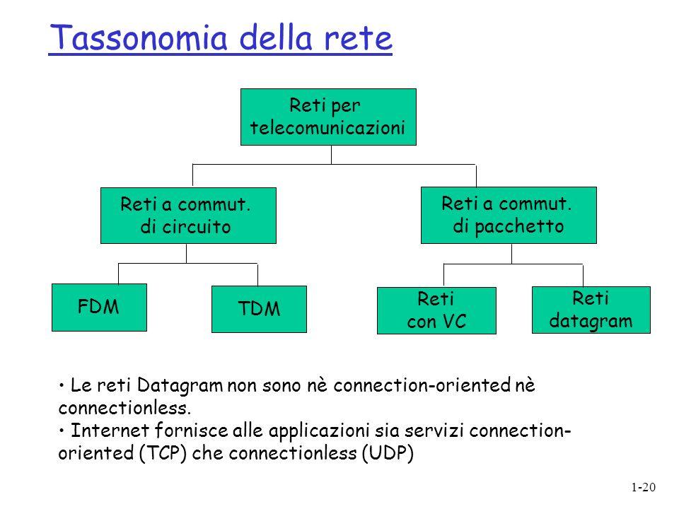 Tassonomia della rete Reti per telecomunicazioni Reti a commut.