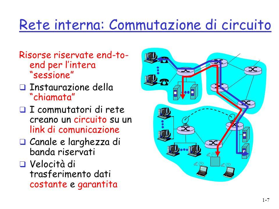 Rete interna: Commutazione di circuito