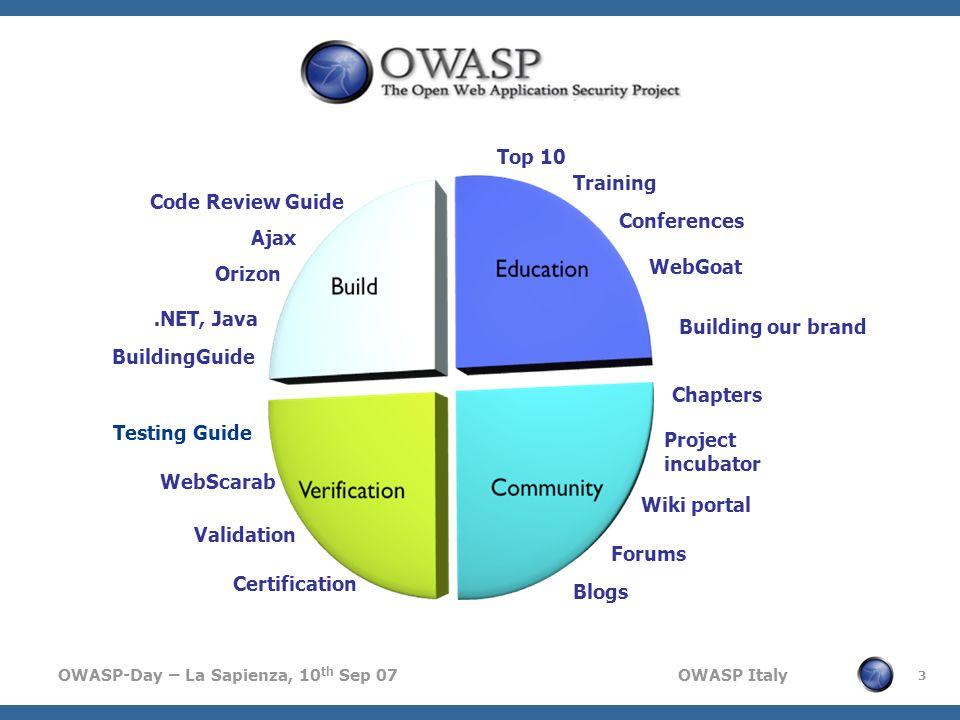Top 10Training. Code Review Guide. Conferences. Ajax. WebGoat. Orizon. .NET, Java. Building our brand.
