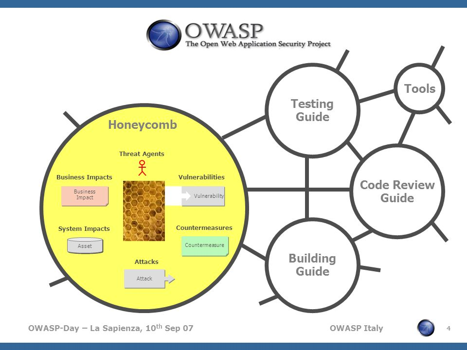 Testing Guide Tools Honeycomb Code Review Guide Building Guide