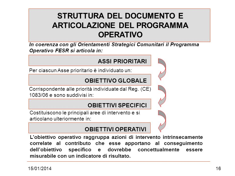 STRUTTURA DEL DOCUMENTO E ARTICOLAZIONE DEL PROGRAMMA OPERATIVO