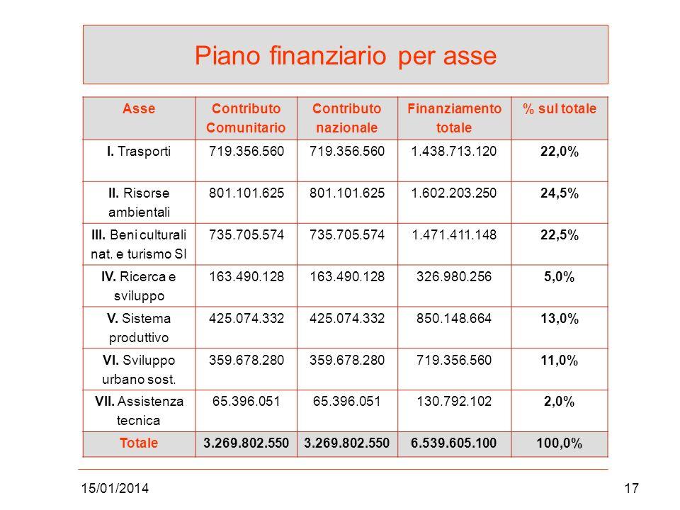 Piano finanziario per asse