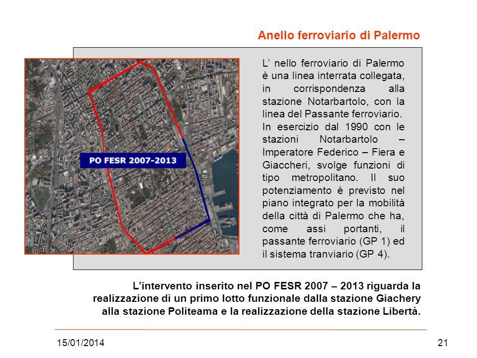Anello ferroviario di Palermo
