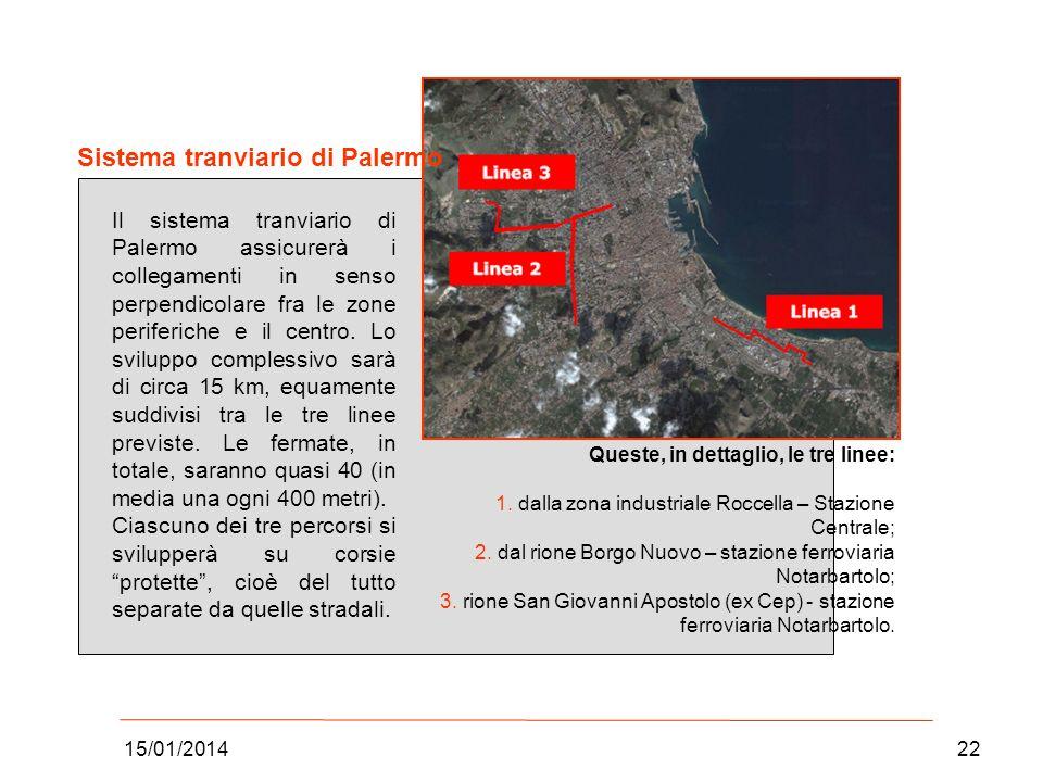 Sistema tranviario di Palermo