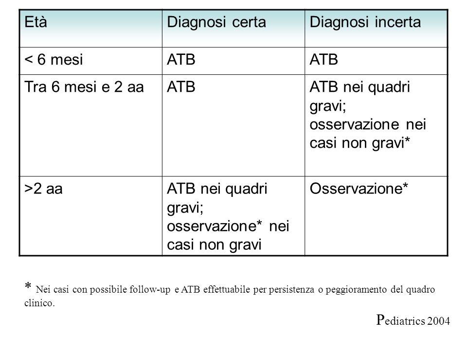 Età Diagnosi certa. Diagnosi incerta. < 6 mesi. ATB. Tra 6 mesi e 2 aa. ATB nei quadri gravi; osservazione nei casi non gravi*
