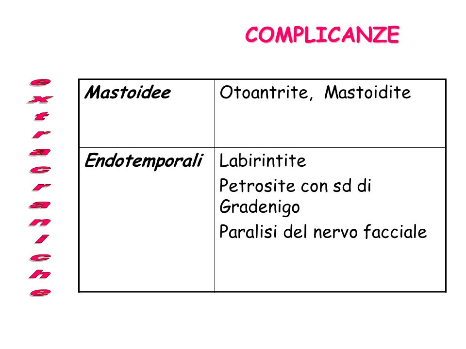 COMPLICANZE Mastoidee Otoantrite, Mastoidite Endotemporali Labirintite