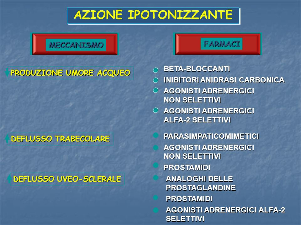 AZIONE IPOTONIZZANTE FARMACI MECCANISMO BETA-BLOCCANTI