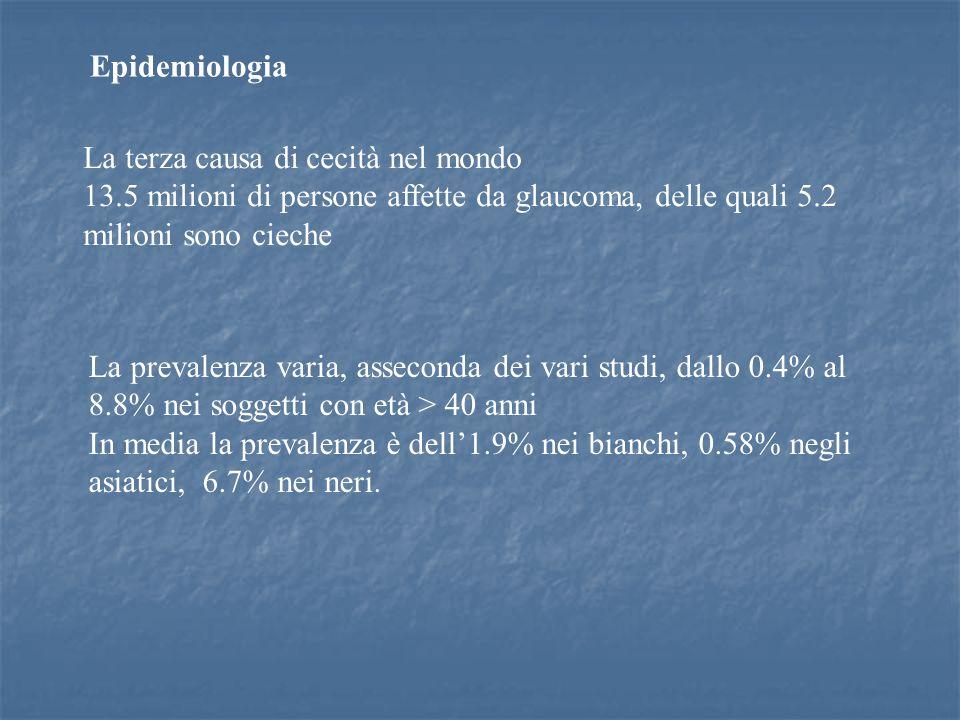 Epidemiologia La terza causa di cecità nel mondo. 13.5 milioni di persone affette da glaucoma, delle quali 5.2 milioni sono cieche.