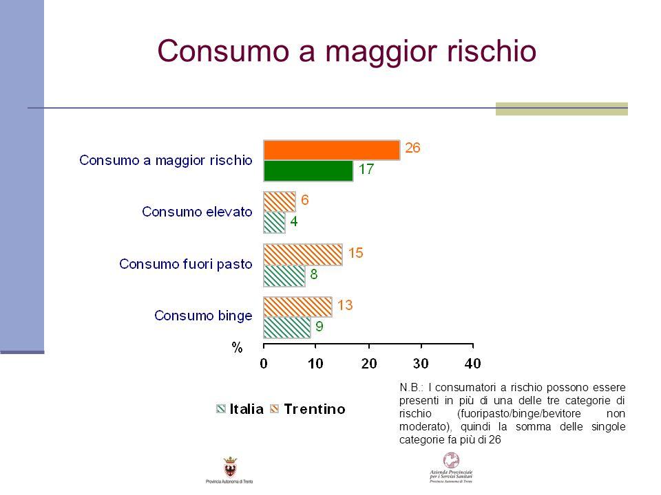 Consumo a maggior rischio