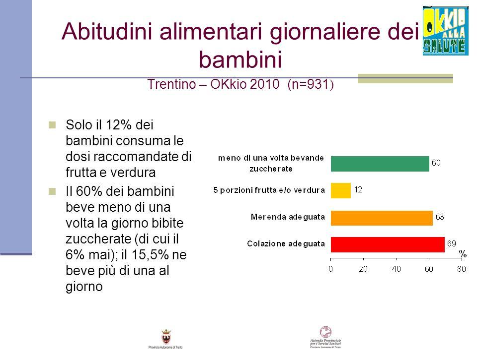 Abitudini alimentari giornaliere dei bambini Trentino – OKkio 2010 (n=931)