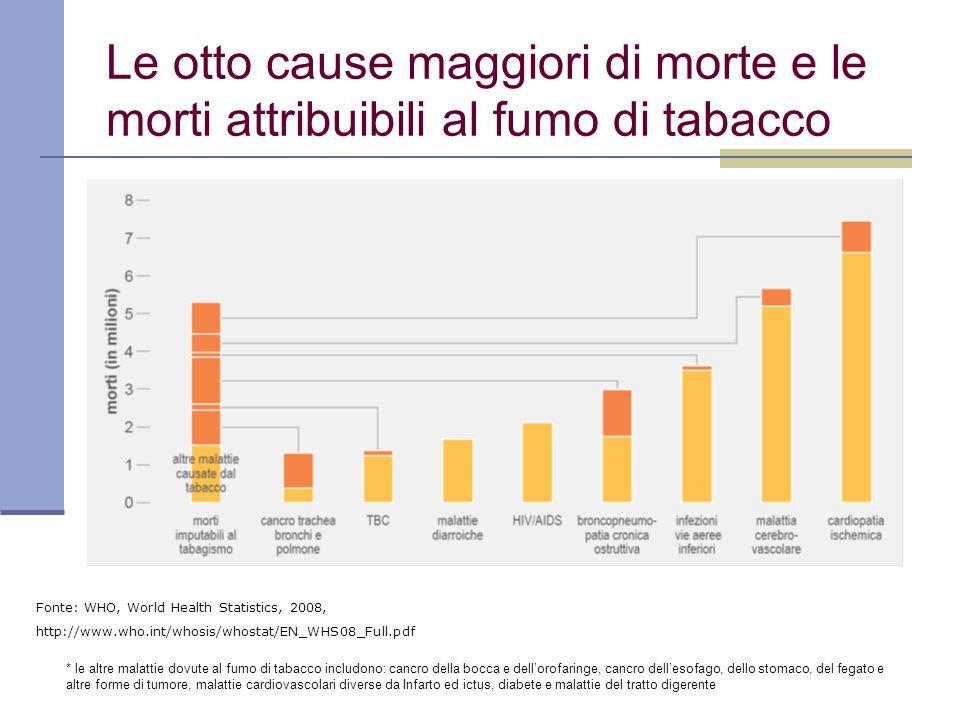 Le otto cause maggiori di morte e le morti attribuibili al fumo di tabacco