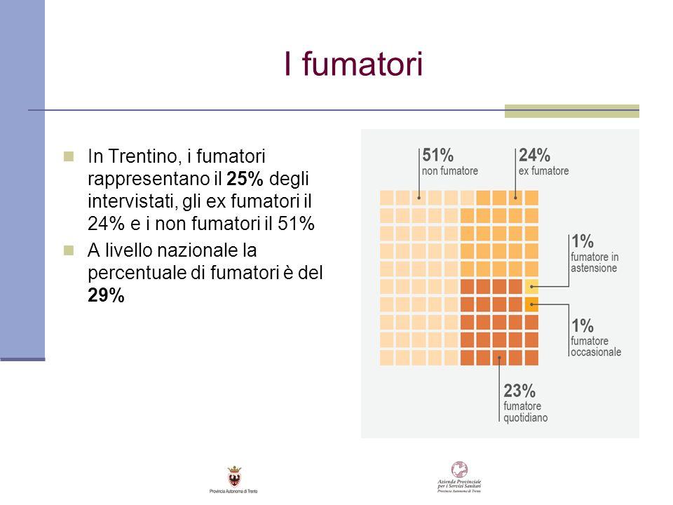 I fumatori In Trentino, i fumatori rappresentano il 25% degli intervistati, gli ex fumatori il 24% e i non fumatori il 51%