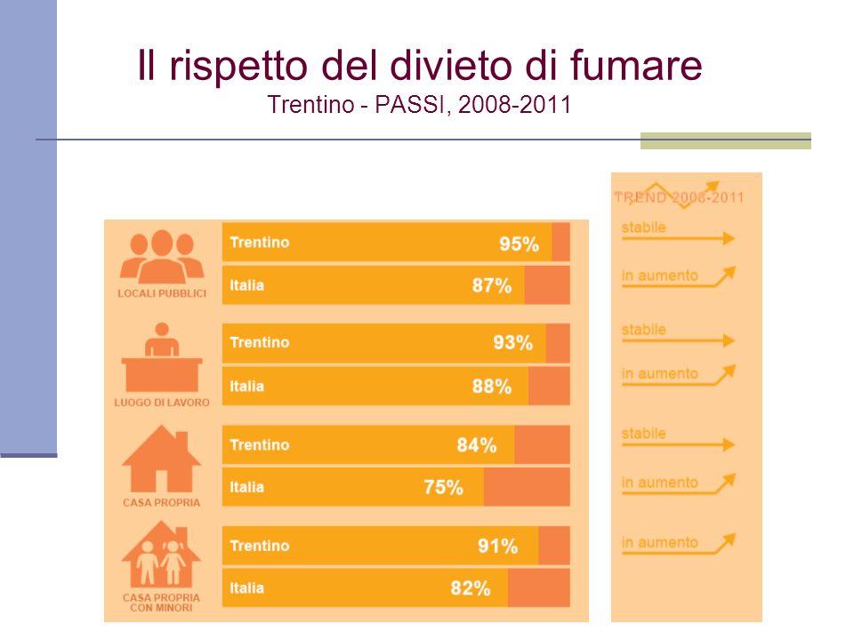 Il rispetto del divieto di fumare Trentino - PASSI, 2008-2011