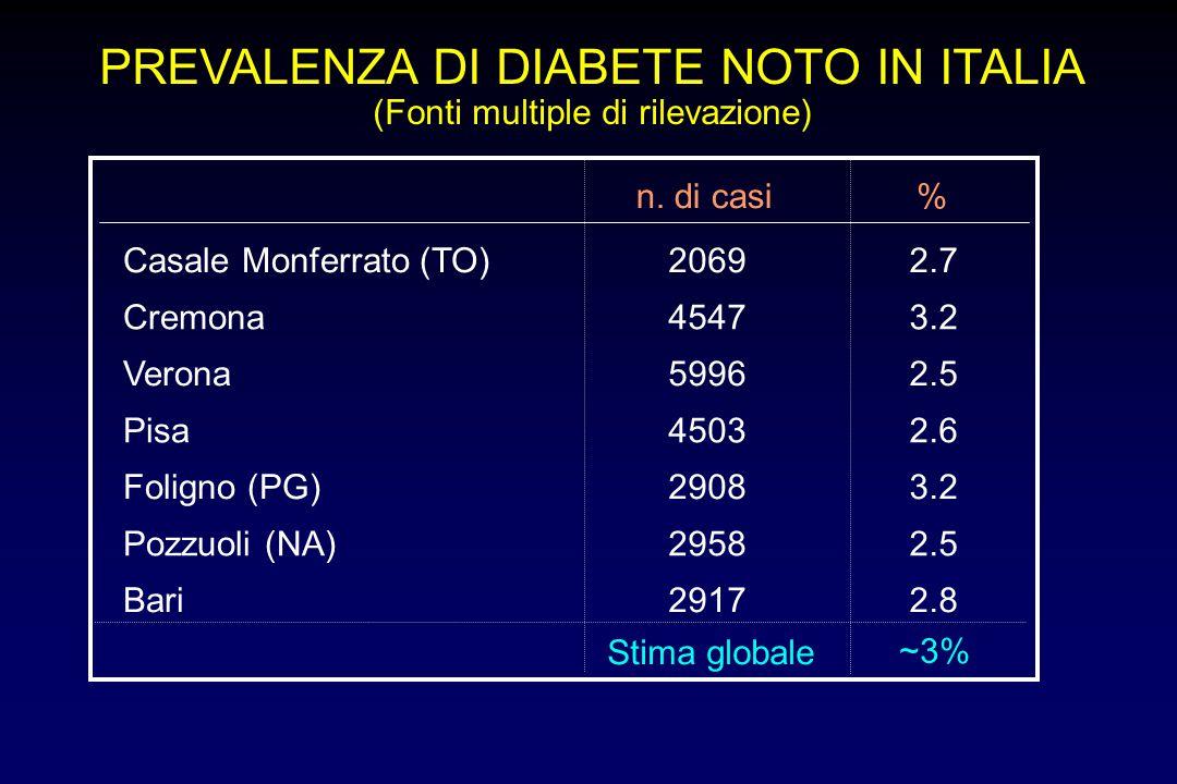 PREVALENZA DI DIABETE NOTO IN ITALIA