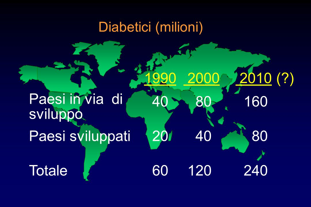Paesi in via di sviluppo 40 80