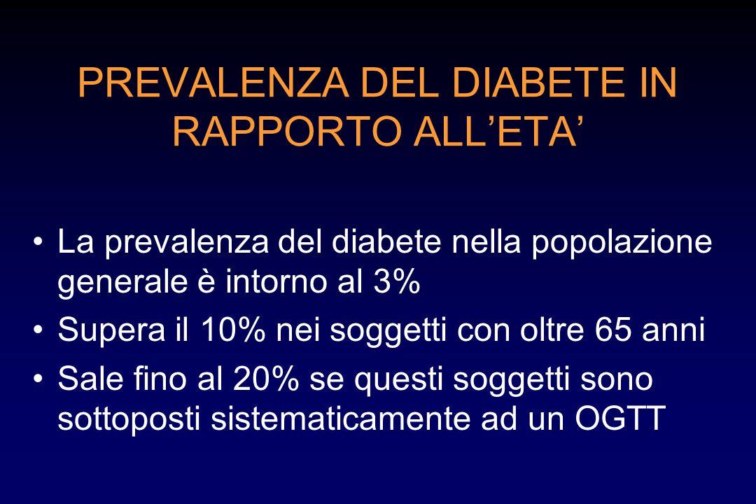 PREVALENZA DEL DIABETE IN RAPPORTO ALL'ETA'