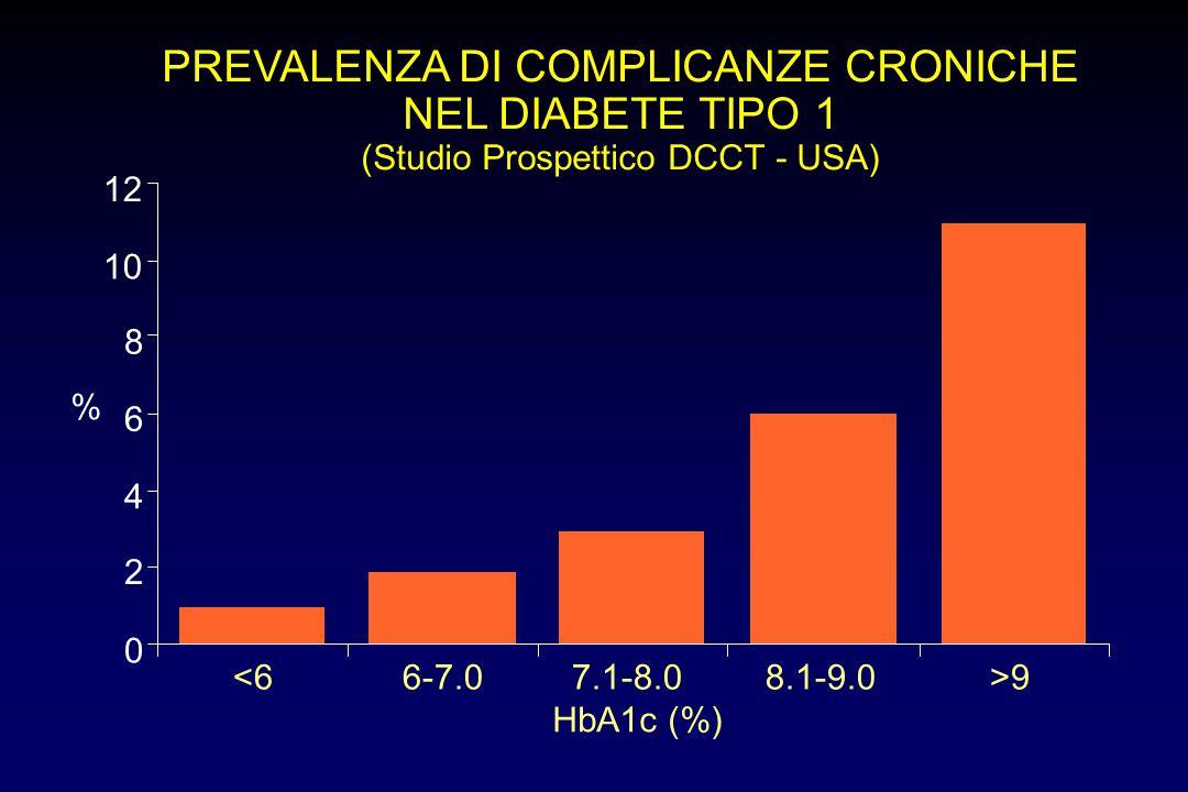PREVALENZA DI COMPLICANZE CRONICHE NEL DIABETE TIPO 1
