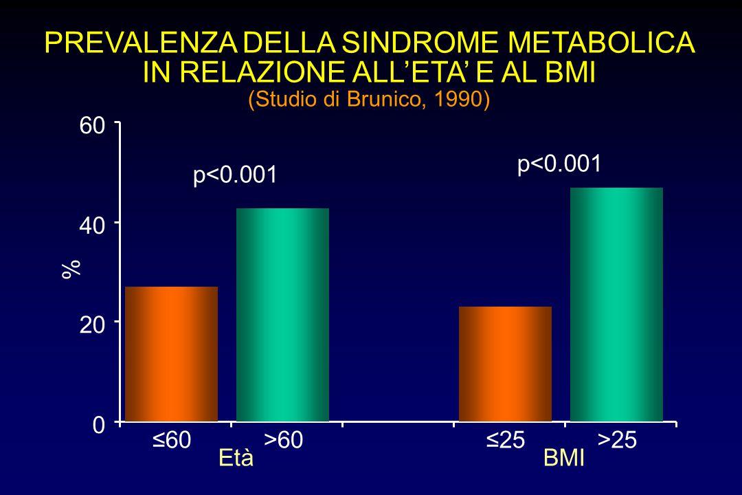 PREVALENZA DELLA SINDROME METABOLICA IN RELAZIONE ALL'ETA' E AL BMI