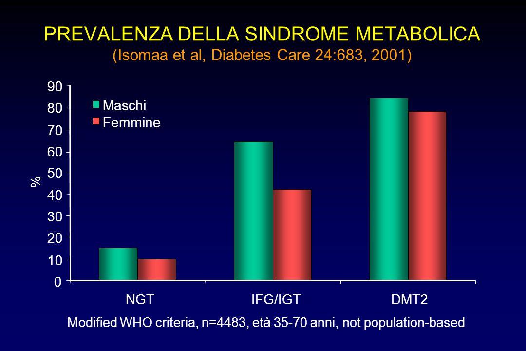 PREVALENZA DELLA SINDROME METABOLICA (Isomaa et al, Diabetes Care 24:683, 2001)