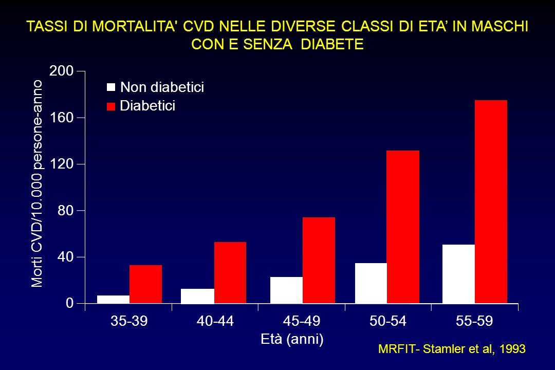 TASSI DI MORTALITA CVD NELLE DIVERSE CLASSI DI ETA' IN MASCHI CON E SENZA DIABETE