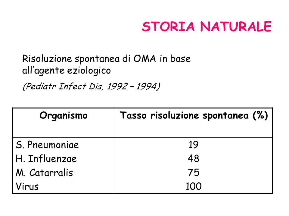 Tasso risoluzione spontanea (%)