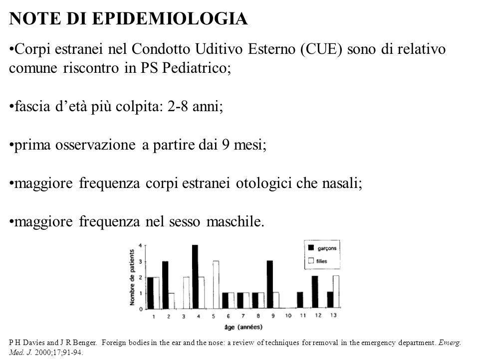 NOTE DI EPIDEMIOLOGIA Corpi estranei nel Condotto Uditivo Esterno (CUE) sono di relativo comune riscontro in PS Pediatrico;
