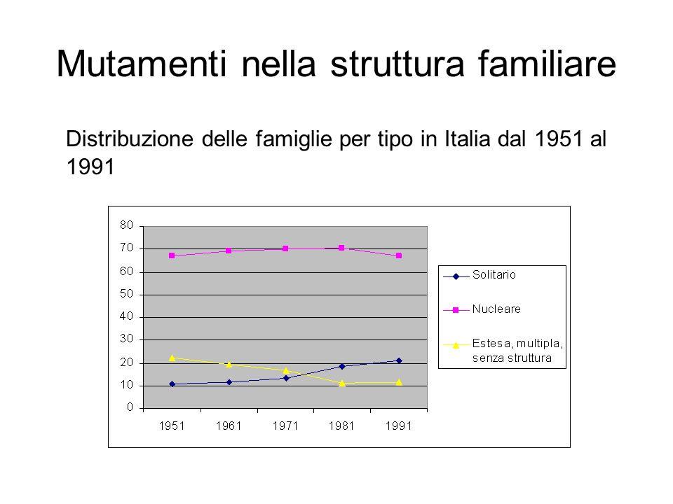Mutamenti nella struttura familiare