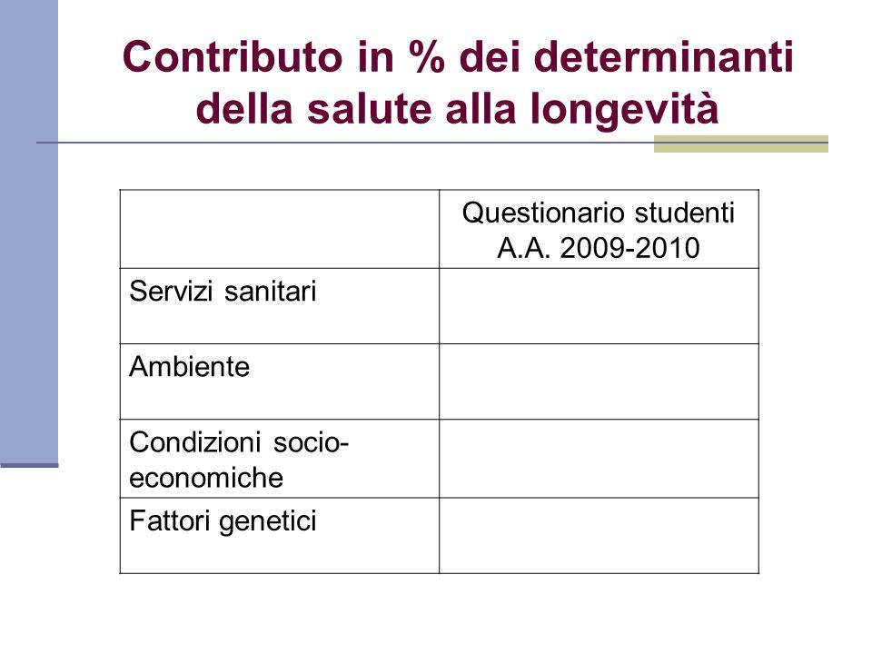Contributo in % dei determinanti della salute alla longevità