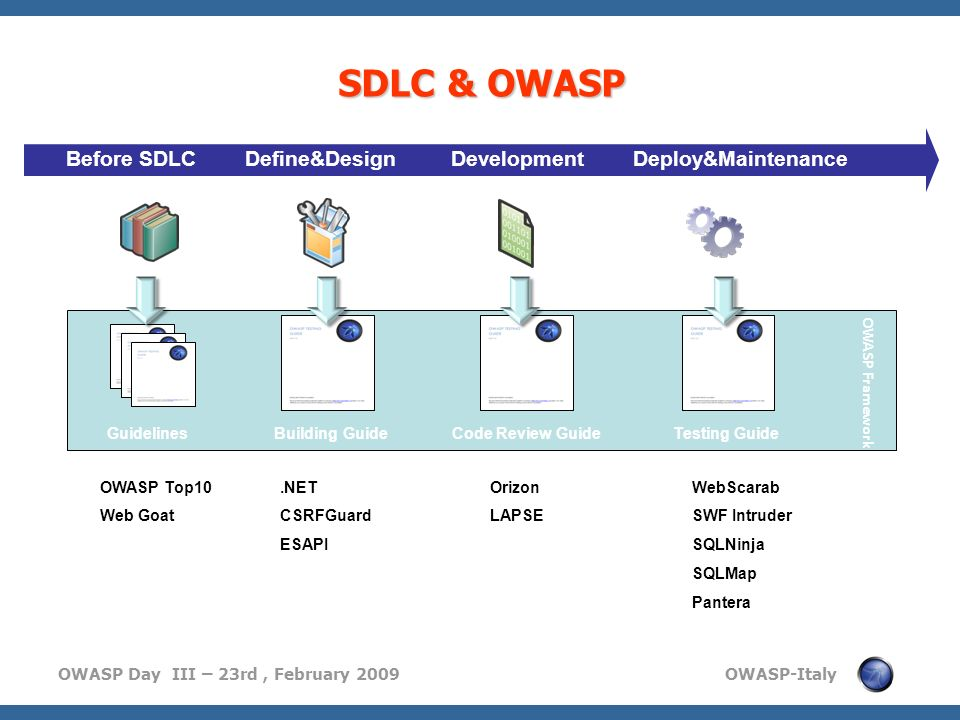SDLC & OWASP Before SDLC Define&Design Development Deploy&Maintenance