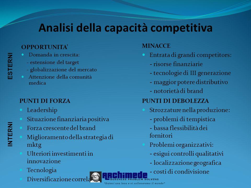 Analisi della capacità competitiva
