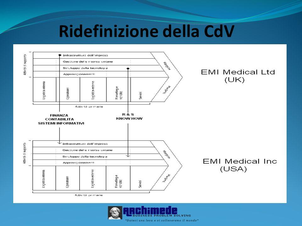 Ridefinizione della CdV