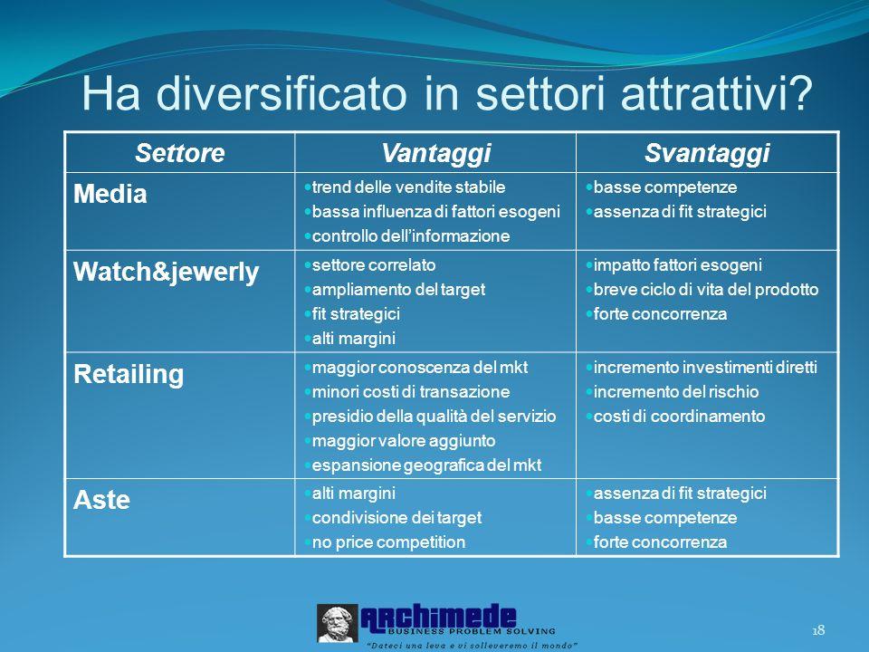 Ha diversificato in settori attrattivi