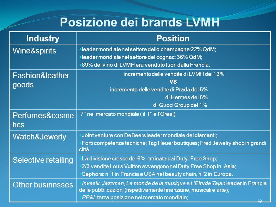 Posizione dei brands LVMH