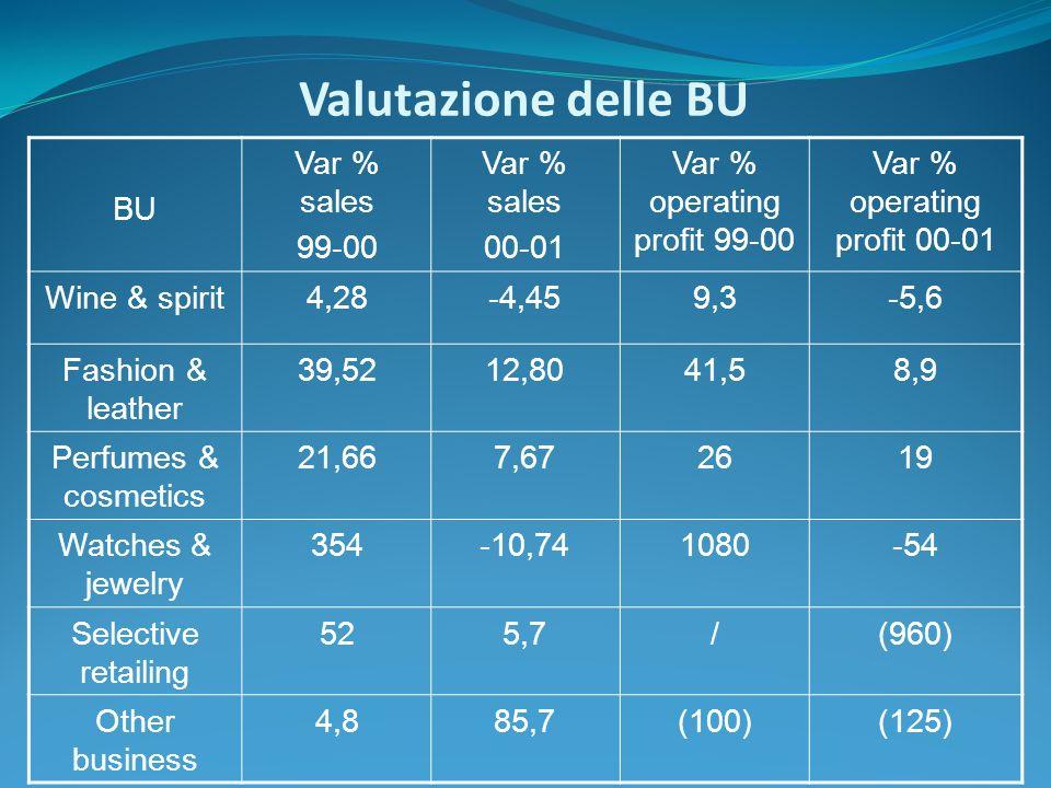 Valutazione delle BU BU Var % sales 99-00 00-01