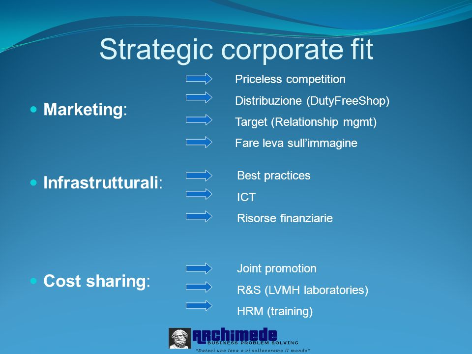 Strategic corporate fit
