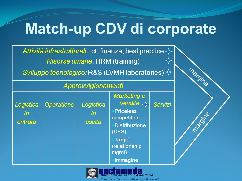 Match-up CDV di corporate
