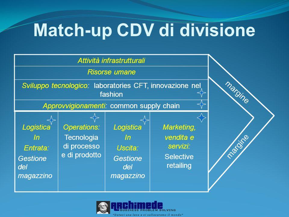 Match-up CDV di divisione