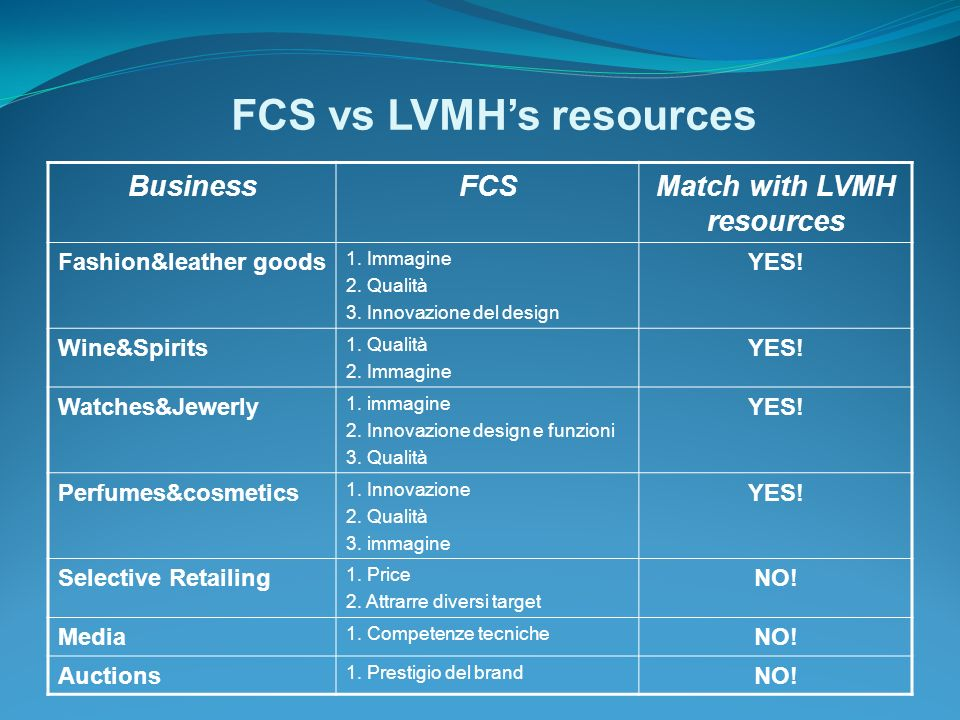 FCS vs LVMH's resources