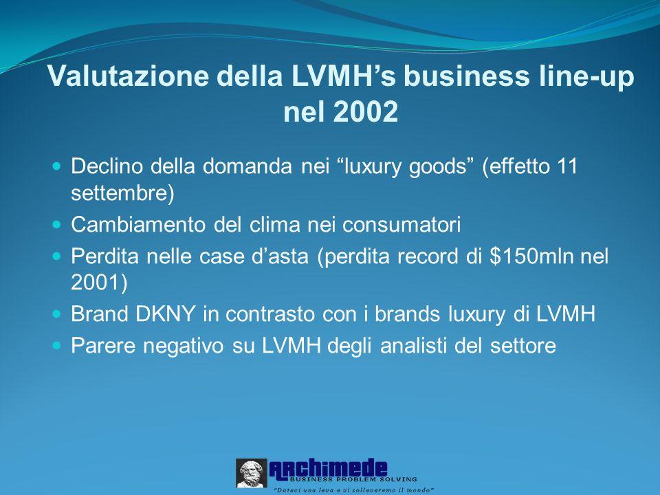 Valutazione della LVMH's business line-up nel 2002