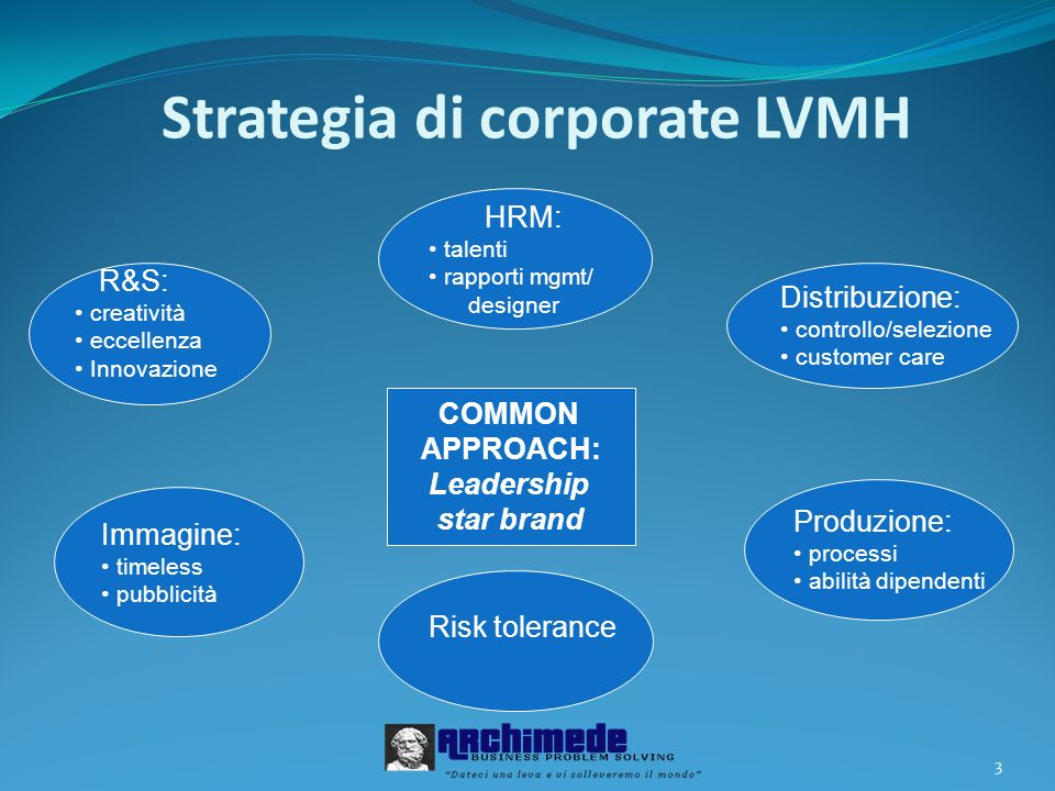 Strategia di corporate LVMH