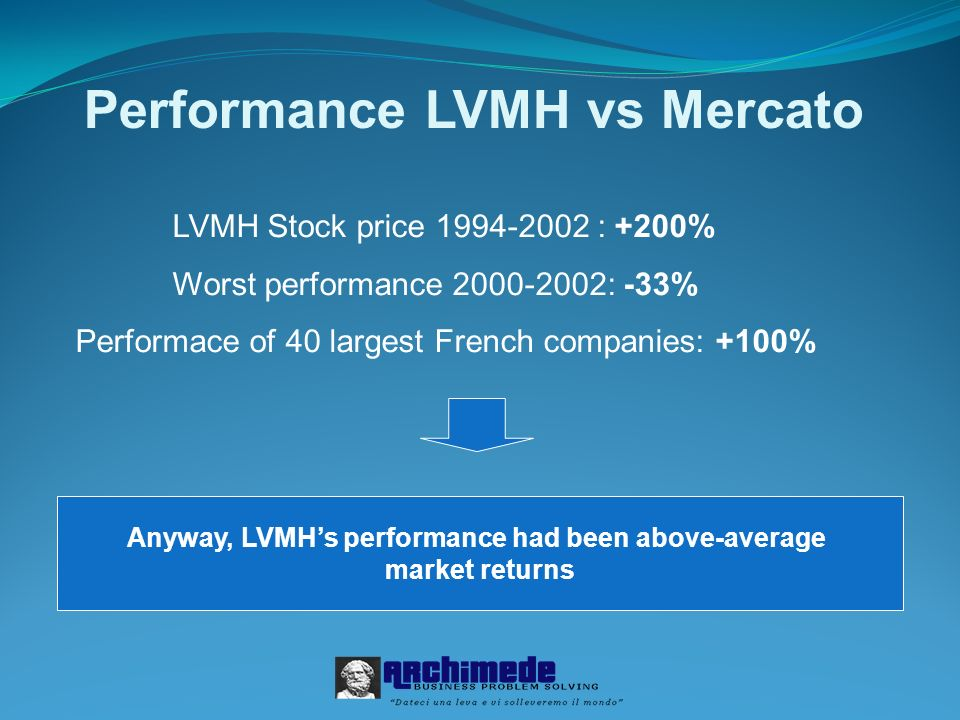 Performance LVMH vs Mercato