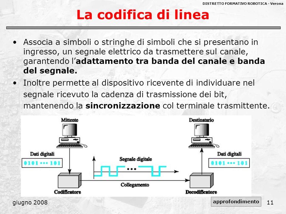 La codifica di linea