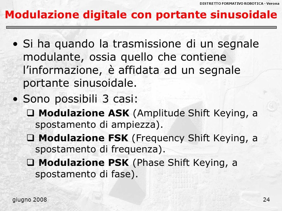 Modulazione digitale con portante sinusoidale