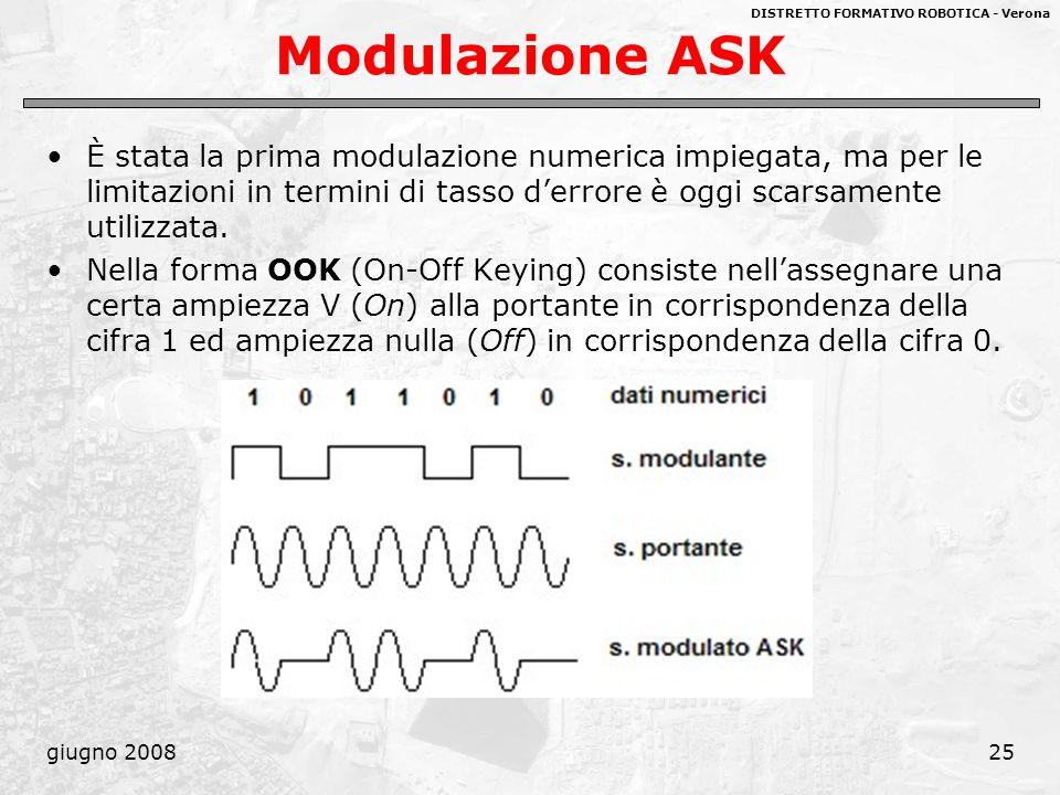 Modulazione ASK È stata la prima modulazione numerica impiegata, ma per le limitazioni in termini di tasso d'errore è oggi scarsamente utilizzata.