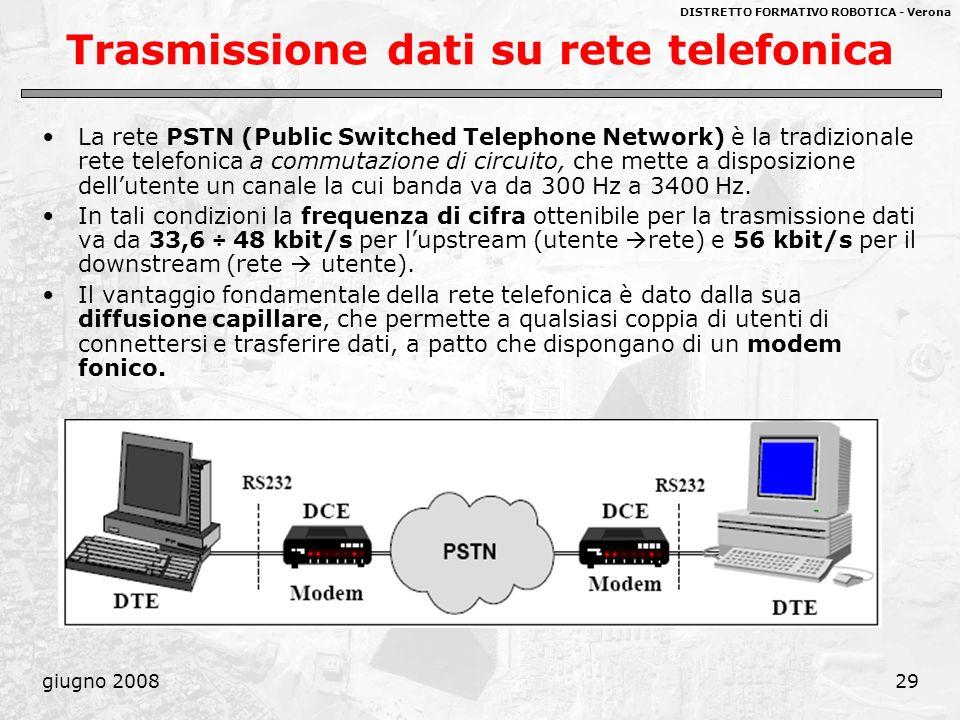 Trasmissione dati su rete telefonica