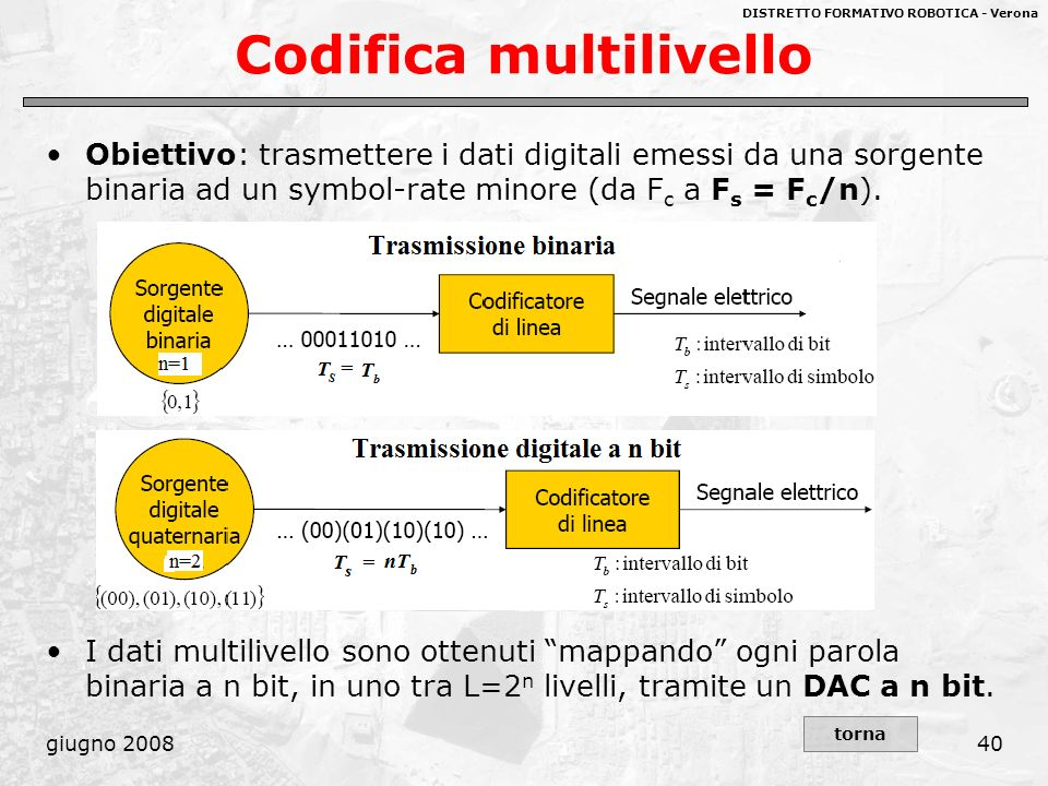Codifica multilivello